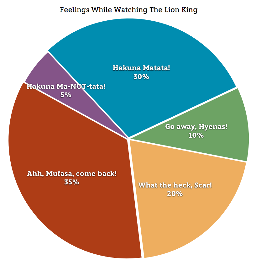 Lion King in Graphs and Charts